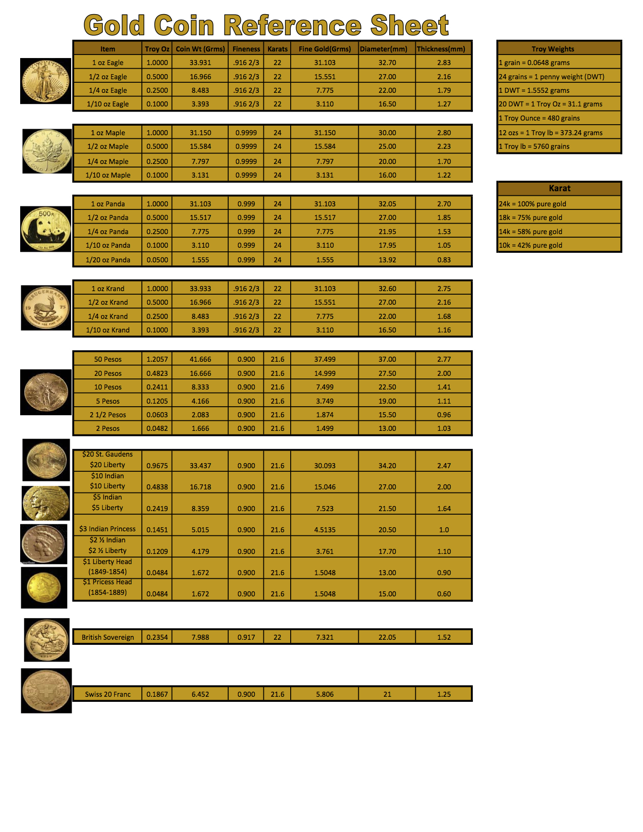 Gold-Coin-Reference-Sheet